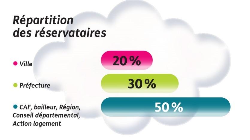 La répartition en pourcentage du parc de logement social
