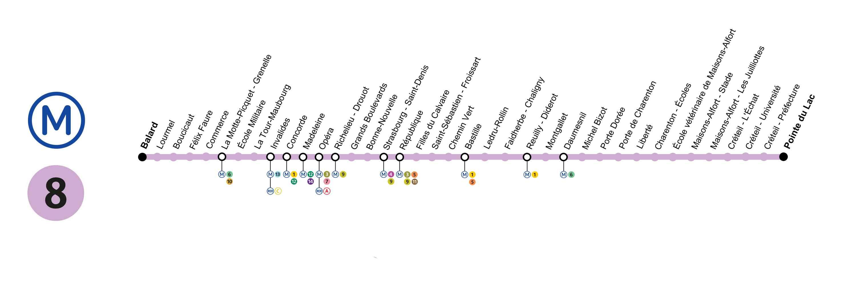 Plan ligne 8 du métro RATP