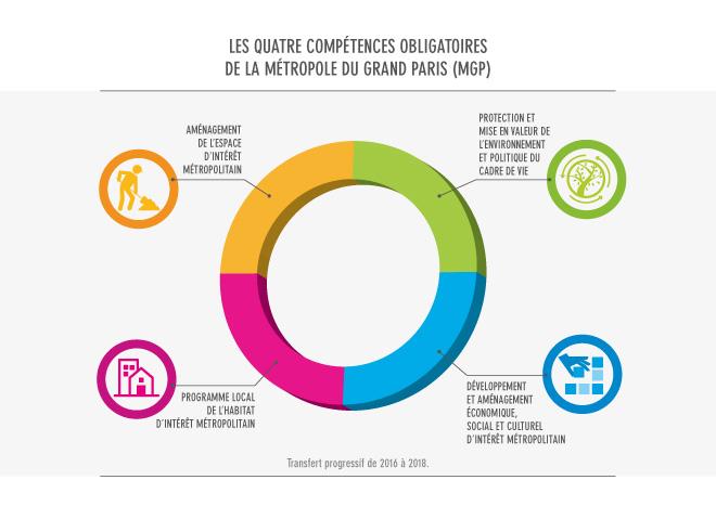 Les 4 compétences obligatoires de la métropole du Grand Paris