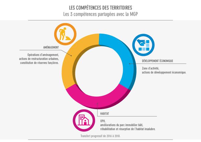 Les 3 compétences partagées entre territoire et métropole du Grand Paris
