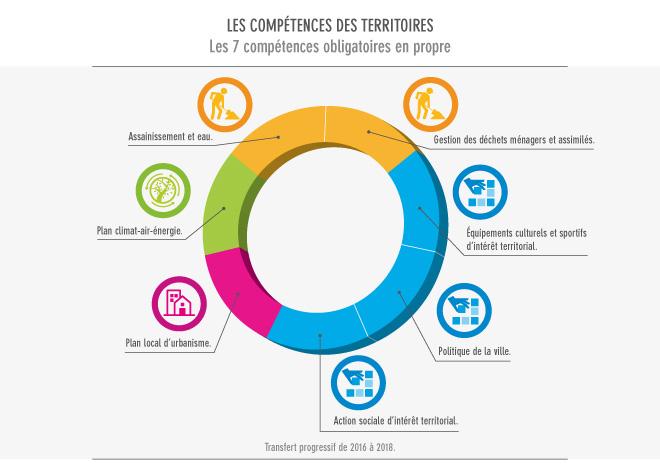 Les 7 compétences du territoire