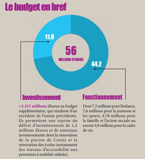Pourcentage du budget communal entre investissment et fonctionnement