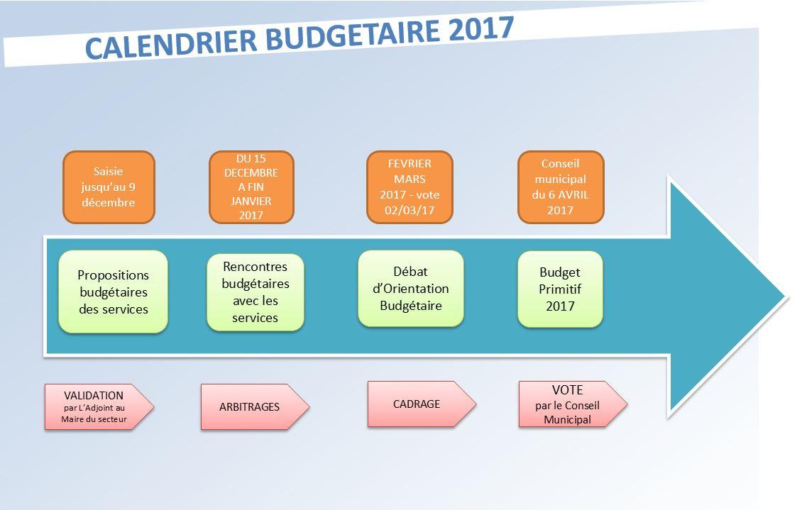 Calendrier pour le vote du budget 2017
